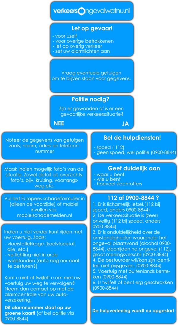Stappenplan verkeersongevalwatnu.nl